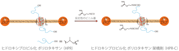 図3.架橋剤(HPR-C)の合成