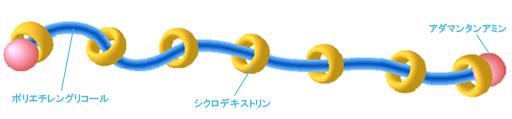 図2.スライドリングマテリアル