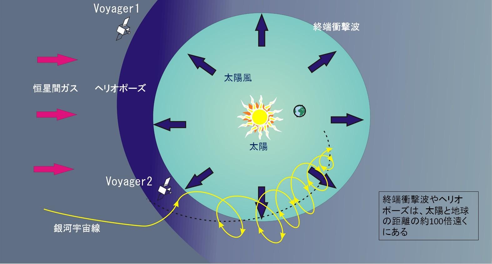太陽風が地球を守る:太陽圏の3次...